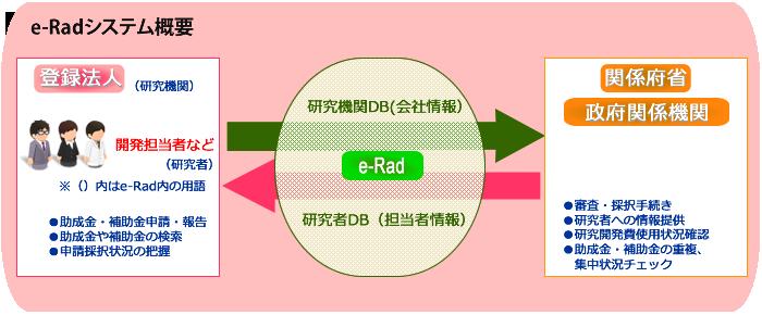 e-rad_overview.fw
