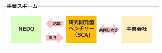 H28_SCA事業スキーム