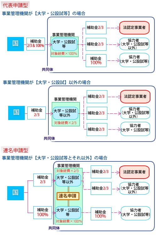 h29戦略的基盤技術高度化支援事業モデルケース