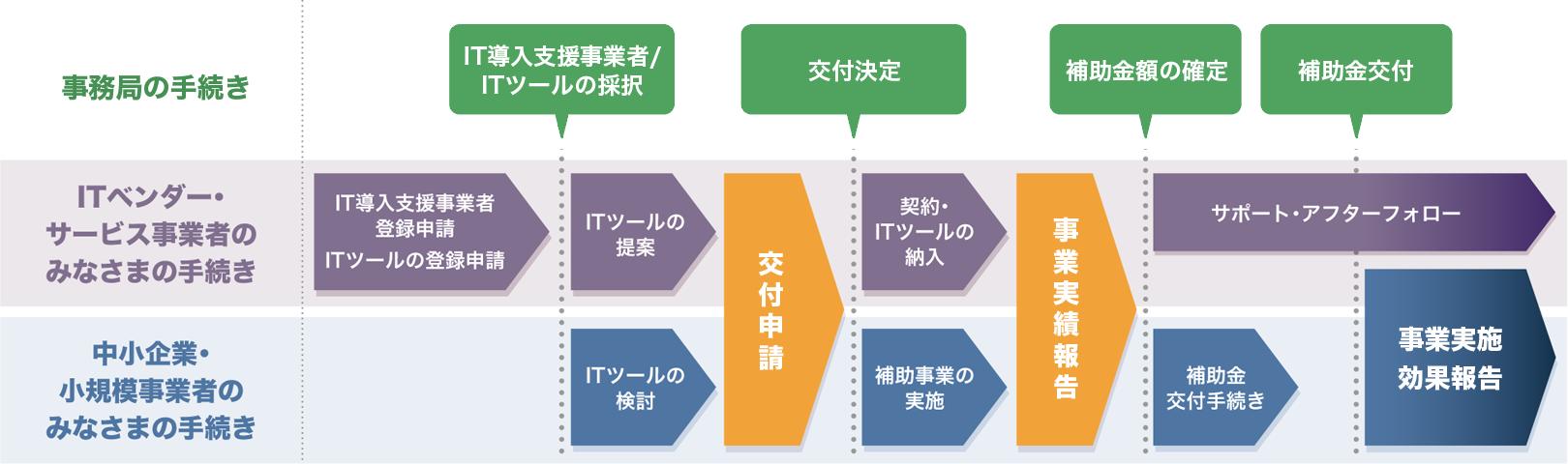 事業の構造