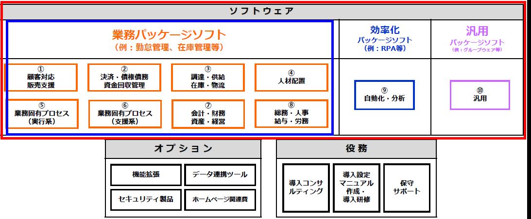 登録ソフトウェア