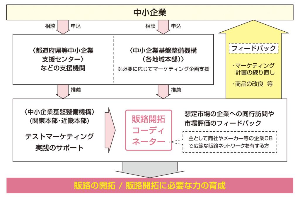 販路開拓概略図